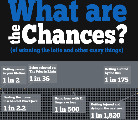 Chances of winning the lottery odds