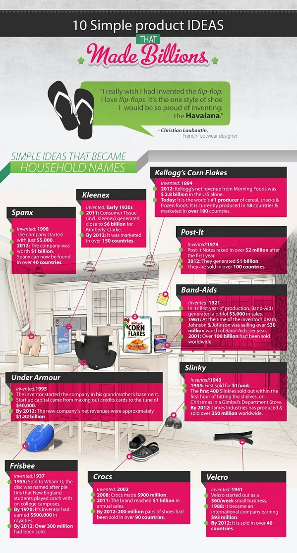 10 Simple Product Ideas That Made Billions Infographic