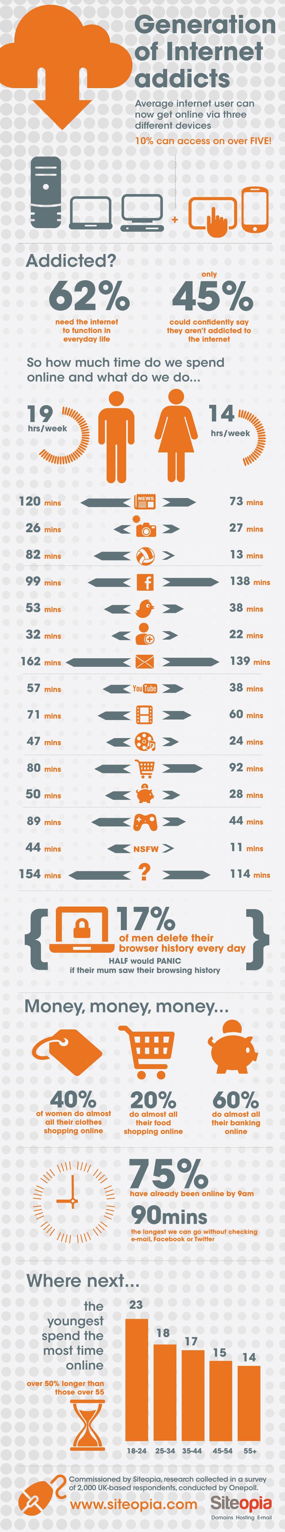 Internet Addiction Infographic - Best Infographics