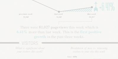 How to Turn Google Analytics Data into An Infographic