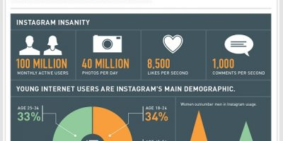 What Your Instagram Filter Says About You? #Infographic