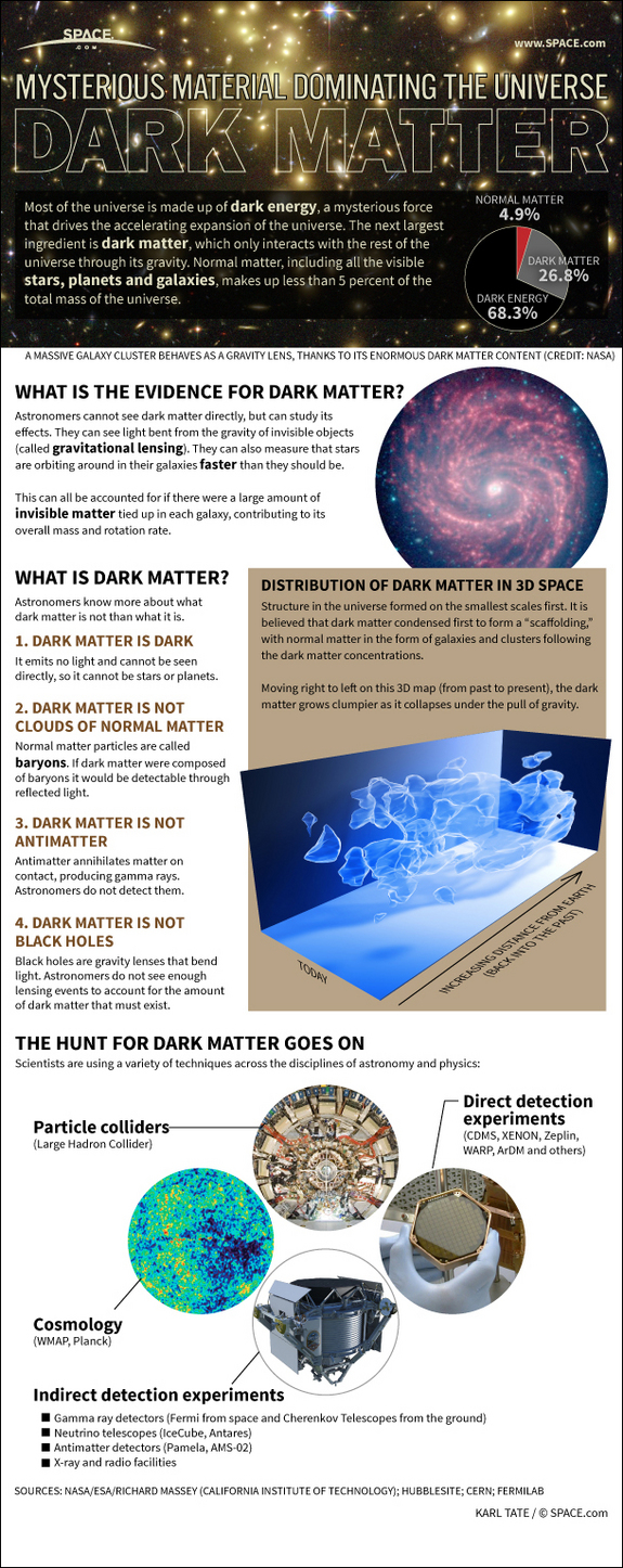 Dark Mater in Space {Infographic} - Best Infographics