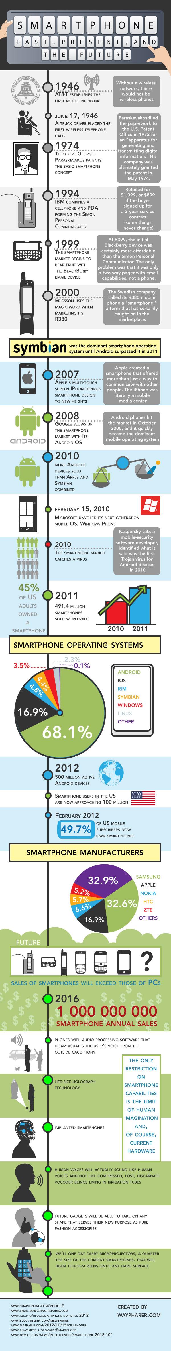 smartphones-past-future-infographic-lowres