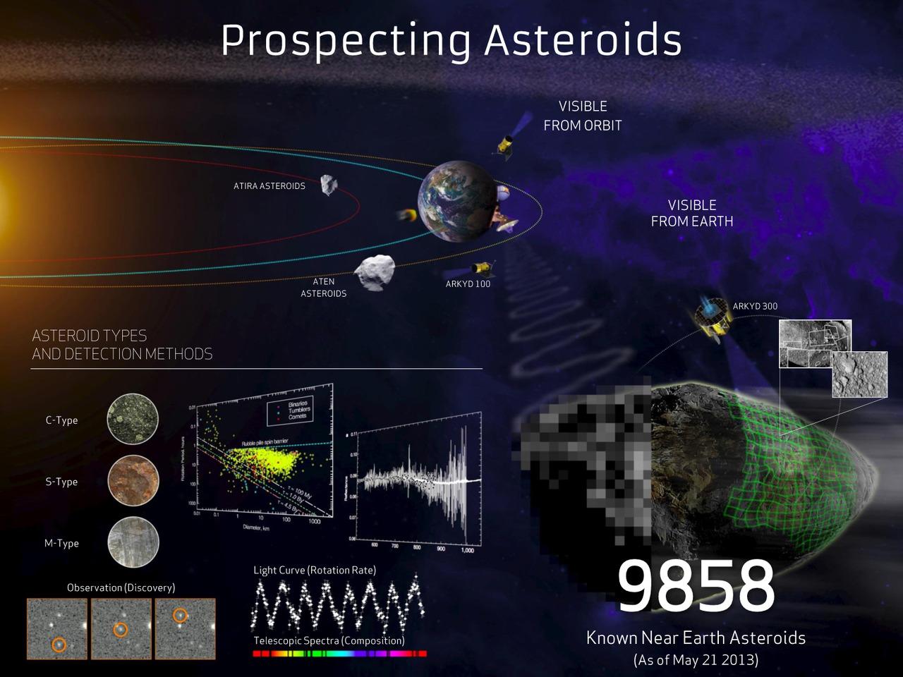 info on asteroids - photo #45