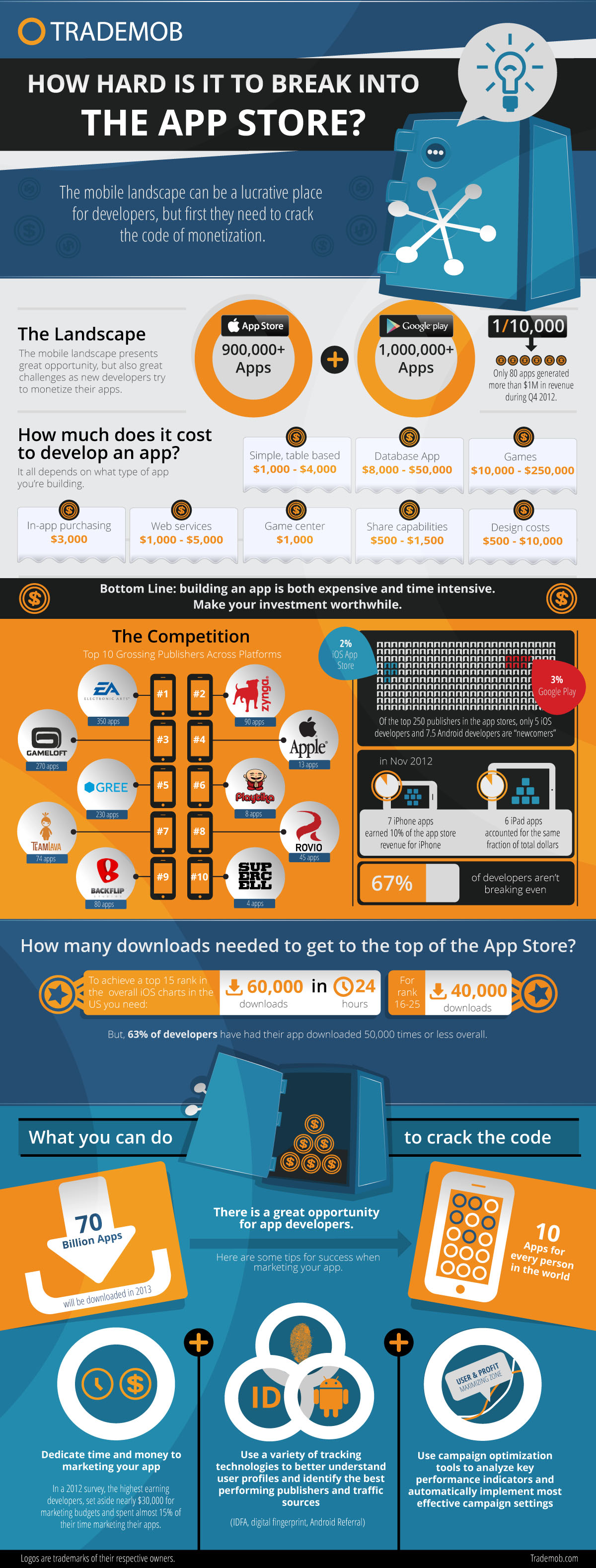 Increase Your App Revenue {Infographic} - Best Infographics