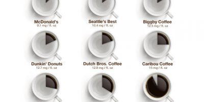 Caffeine In Your Coffee {Visual}