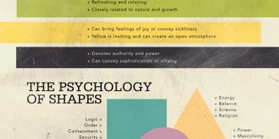 Psychology of Attraction (Infographic)