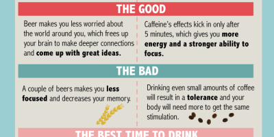 Your Brain on Beer vs. Coffee {Infographic}