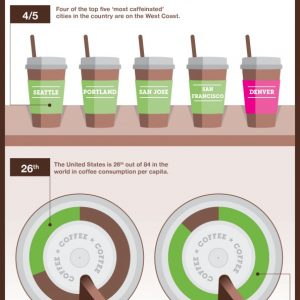Coffee & Your Body {Infographic}