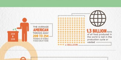 Shocking U.S. Food Waste Facts & Statistics {Infographic}