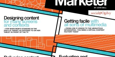 What Makes A Social Content Marketer {Infographic}