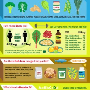 Getting Started with Vegan Diet #Infographic