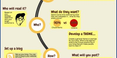 Successful Blogging Strategy Infographic