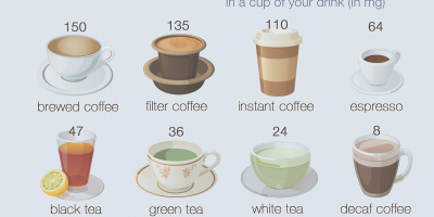 How Much Caffeine In Your Drinks? {Infographic}