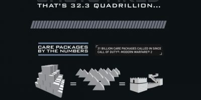 Call Of Duty By Numbers Infographic