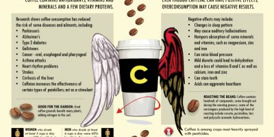 Pros and Cons of Coffee Consumption {Infographic}