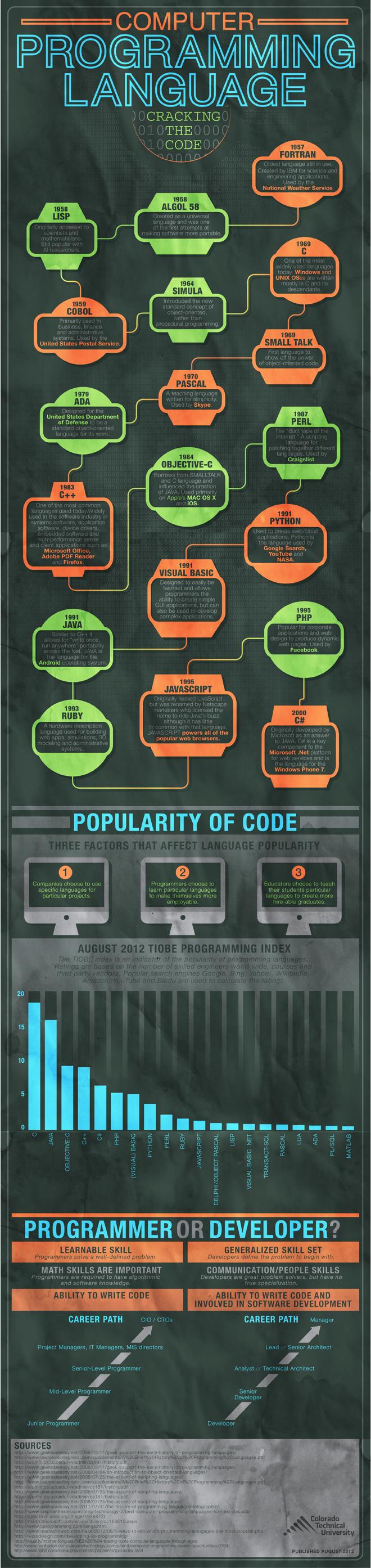 computer languages