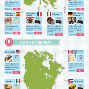The World's Desserts [Infographic]