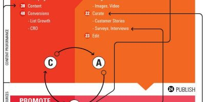How to Generate Leads {Infographic}