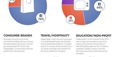 The Landscape Of Social Logins {Infographic}