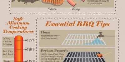 Techniques for Grilling Meat {Infographic}