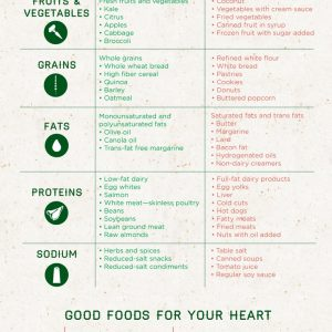 Eating Smart for Your Heart {Infographic}