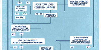 How to Know When You Need a New Logo {Infographic}