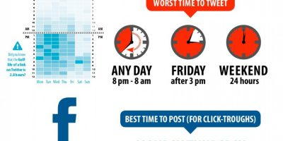 Best Times to Share on Facebook and Twitter {Infographic}