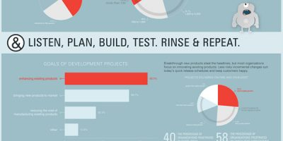 How To Deliver Huge Projects Successfuly {Infographic}