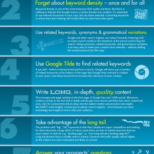 How to Write Content That Ranks in 2013 {Infographic}