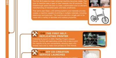 A Brief History of 3D Printing Infographic