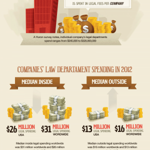 True Cost of an Attorney #Infographic