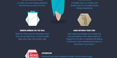 The Bathroom of the Future Infographic