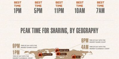 Best Time For Sharing Content [Infographic]