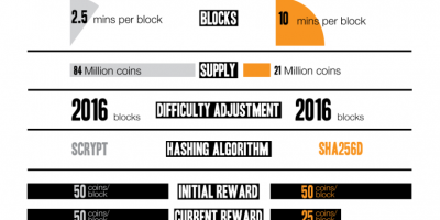 Litecoin vs. Bitcoin Compared Infographic
