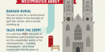 Londoner's Guide To London {Infographic}