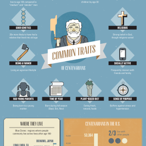Infographic: Secrets of the World's Oldest People