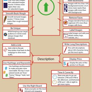 Ingredients of a Successful Pin on Pinterest {Infographic}