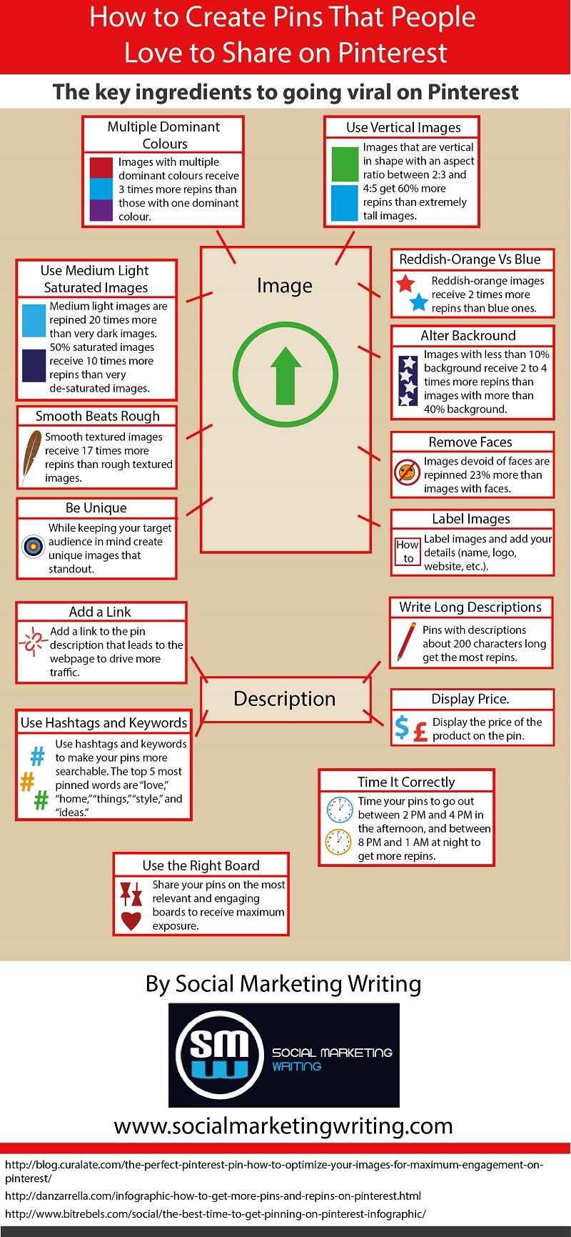 Ingredients of a Successful Pin on Pinterest {Infographic ...