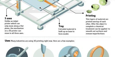 The Basics of 3D Printing {Infographic}
