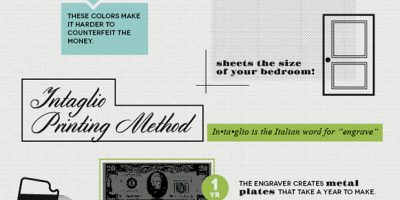How the Government Prints Money [Infographic]
