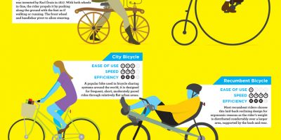Guide to Cycling [Infographic]