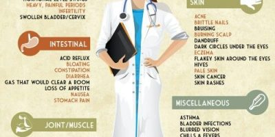 Symptoms of Celiac Disease {Infographic}