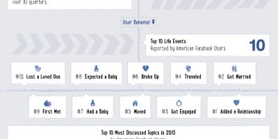 Why Facebook Matters {Infographic}