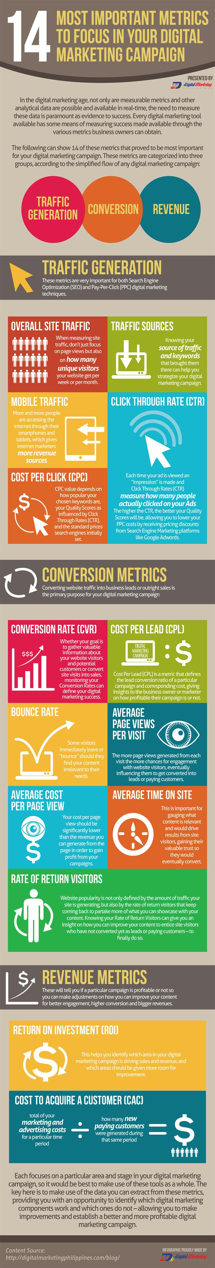 marketing metrics infographic