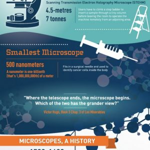 All About Microscopes {Infographic}