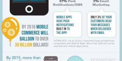Mobile Apps vs. Mobile Websites {Infographic}