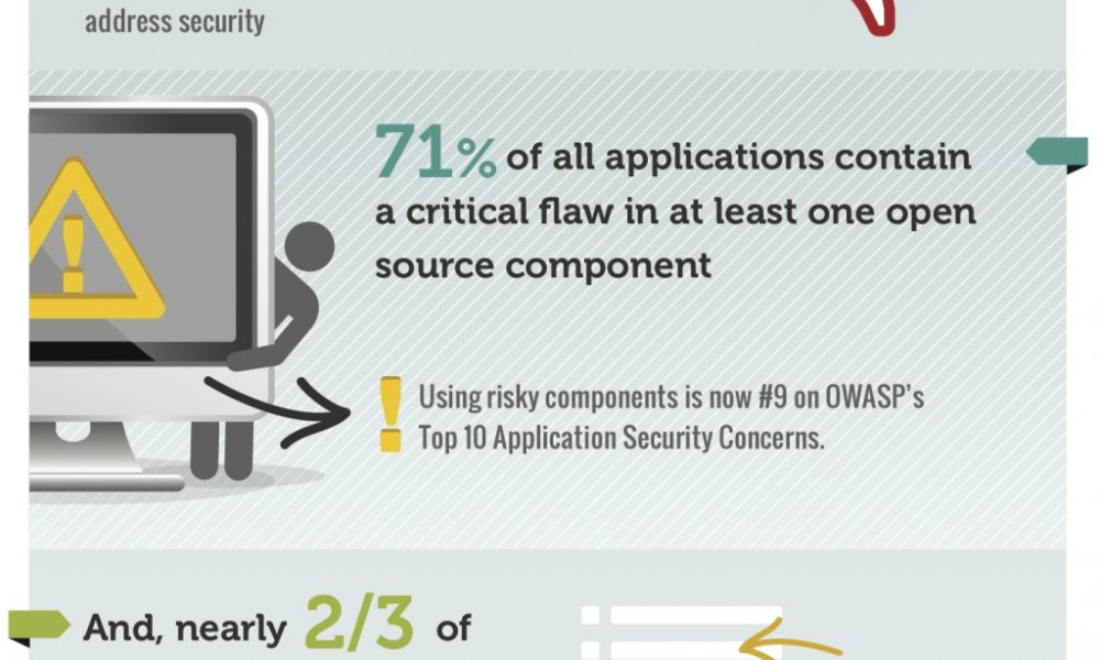 The Problem with Open Source Software {Infographic} - Best ...