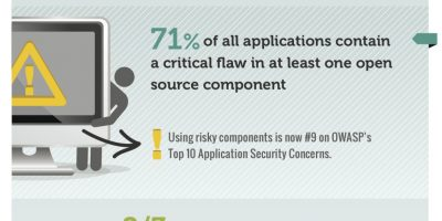 The Problem with Open Source Software {Infographic}