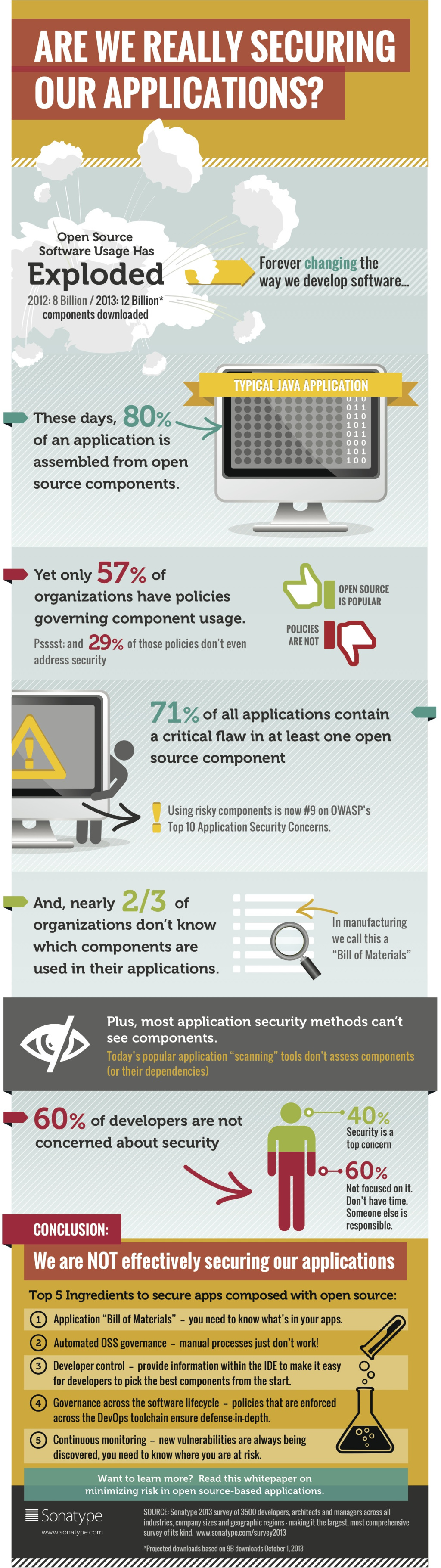 The problem with open source software infographic best Open source programs